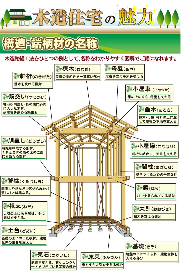 木造住宅の魅力 構造・端柄材の名称